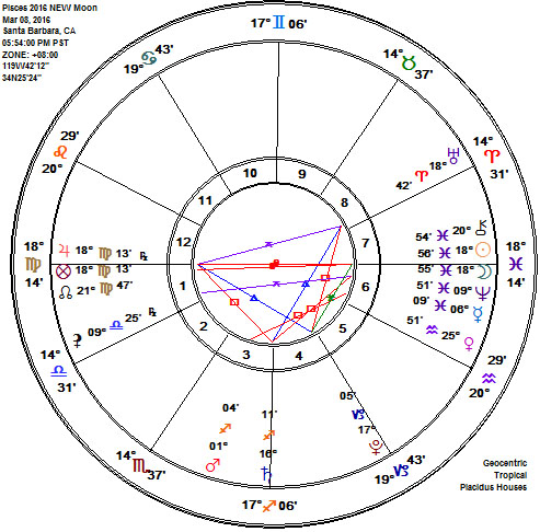 Pisces 2016 NEW Moon, SOLAR ECLIPSE Astrology Chart