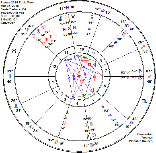 Pisces 2015 FULL Moon Astrology Chart, 14 and 15 degrees