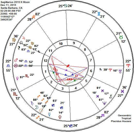 Sagittarius 2015 New Moon Astrology Chart