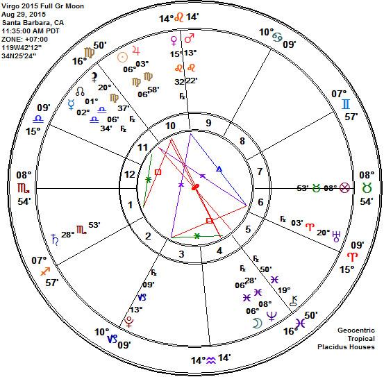 Virgo 2015 Full Grain Moon Astrology Chart Planetary Pairings