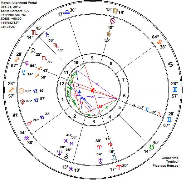Mayan Alignment Astrology Chart at DAWN Dec 21, 2012