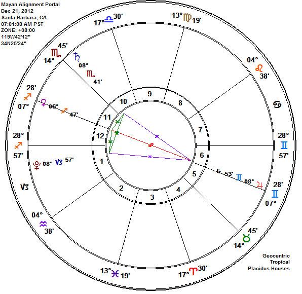 Mayan Alignment Portal VENUS Yod Kite Dec 21, 2012