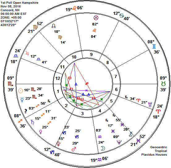 1st Poll Open New Hampshire 2016 Presidential Election Astrology Chart