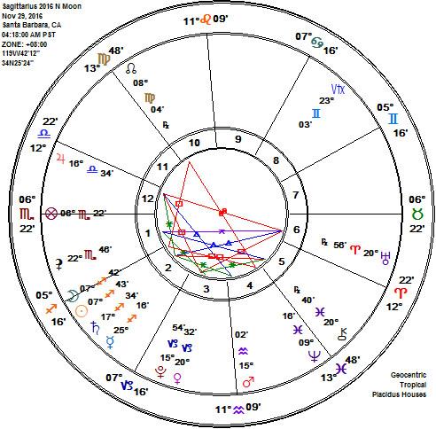 Sagittarius 2016 New Moon Astrology Chart