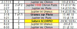 Jupiter Chiron Pluto Yod Uranus AstroLogical Transit Timeline 2015