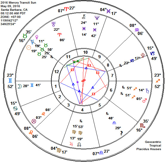 2016 Mercury RetrogradeTransit Sun Taurus Astrology Chart