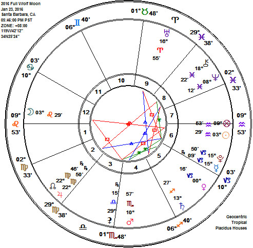 Aquarius 2016 Full Wolf Moon Astrology Chart