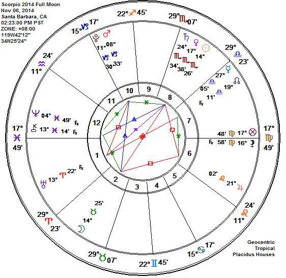 Scorpio 2014 Full Frosty Moon Astrology Chart