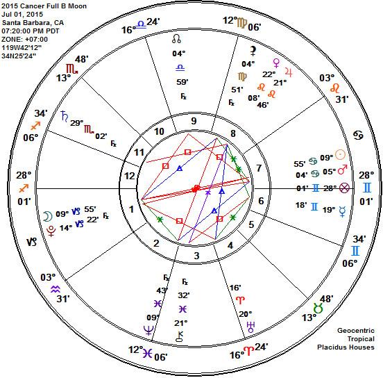 Cancer 2015 Full Buck Thunder Moon Astrology Chart