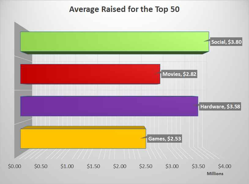 Avg Raised by the Top 50 Crowdfunding Campaigns