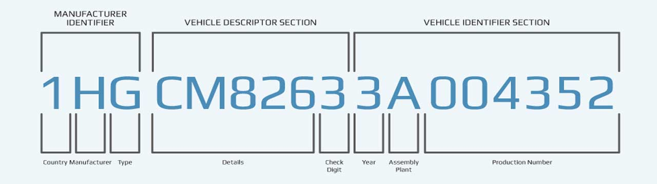 knowing your vin number can make your auto part purchasing a breeze