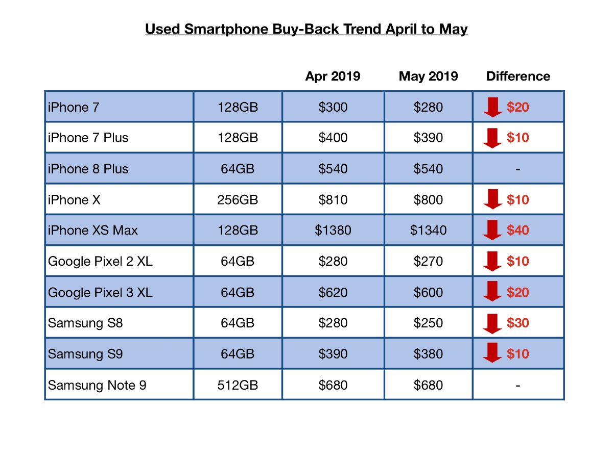Used Smartphone trade-in chart