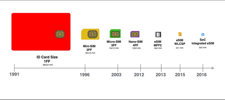 sim card history