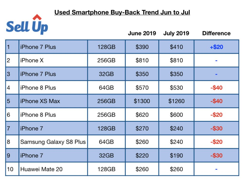 Used Smartphone Buy-Back Trend