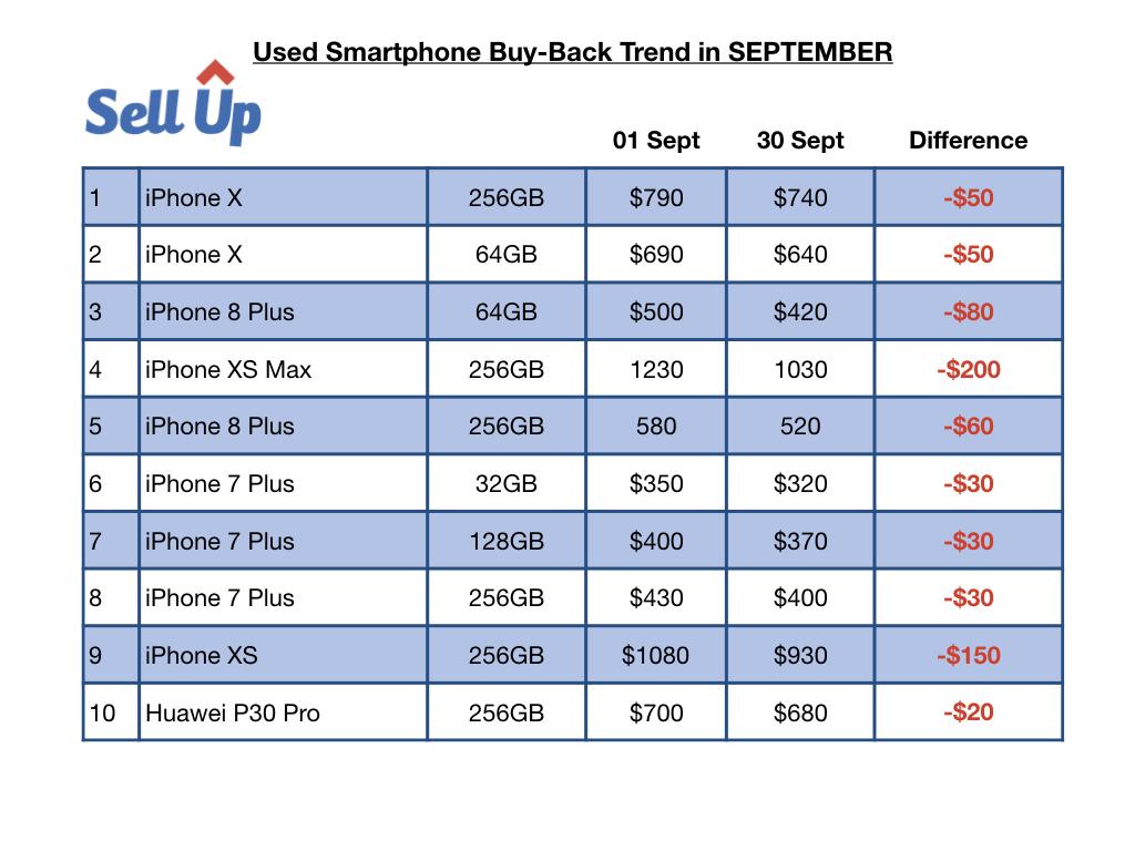 Used Smartphone Buy-Back Trend in September