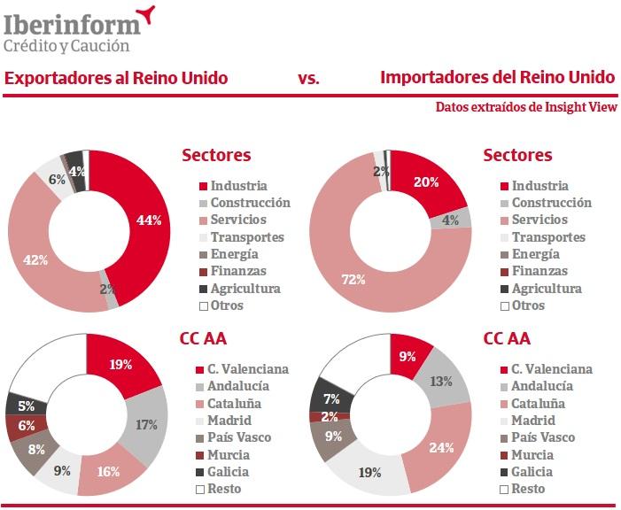Informe sectores y CCAA