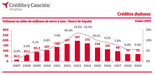 Cuadros de hipotecas , Credito y Caucion. E014f001-e346-4ea0-bf19-d878b6c27479