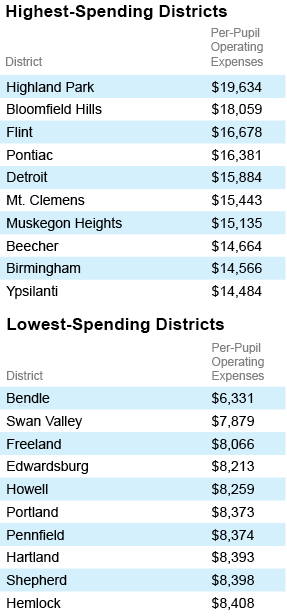 Highest- and Lowest-Spending Districts