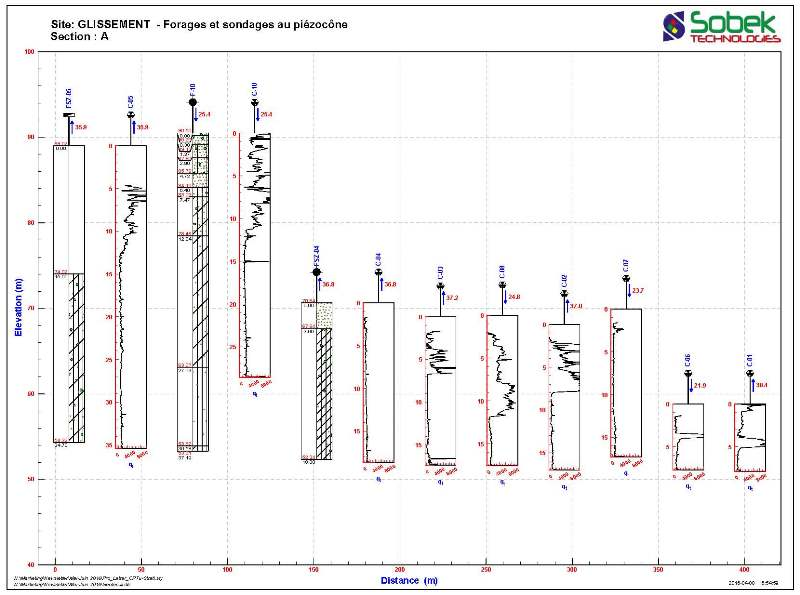 Vue en profil - forages et sondages au piézocône