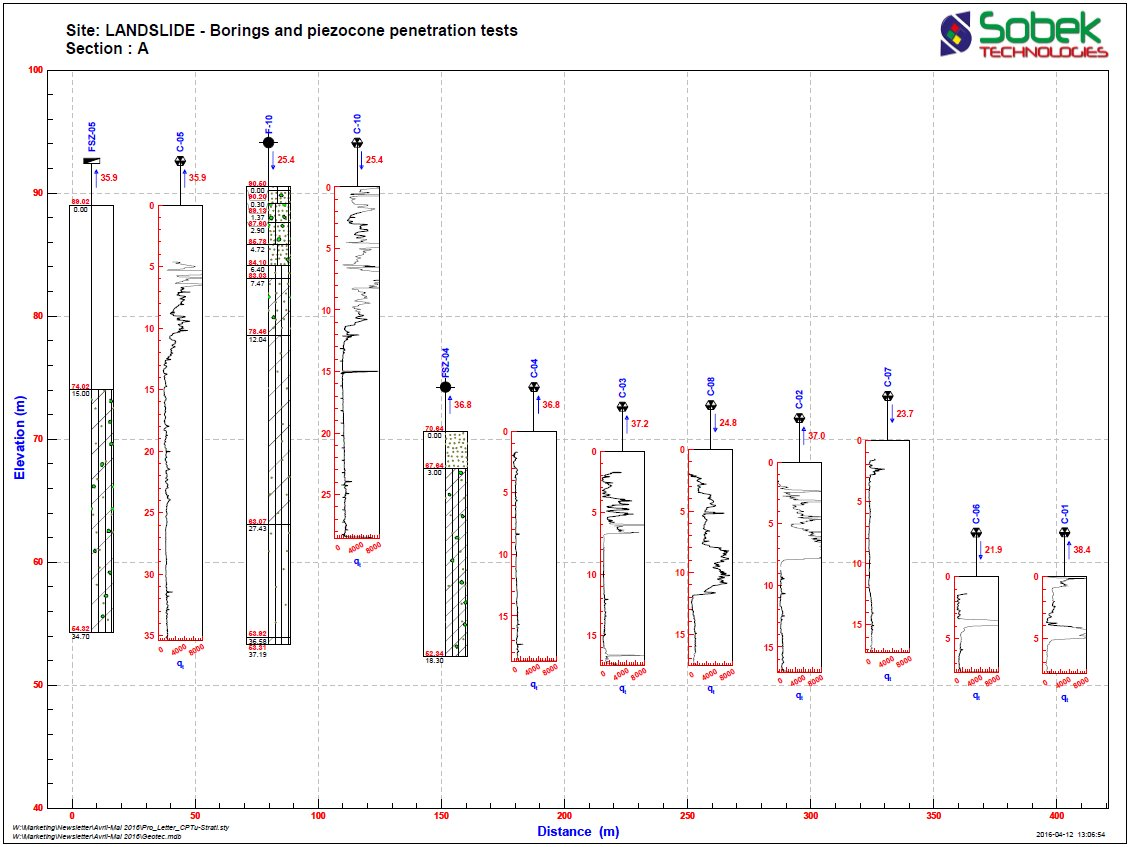 Profile view - borings and piezocone tests
