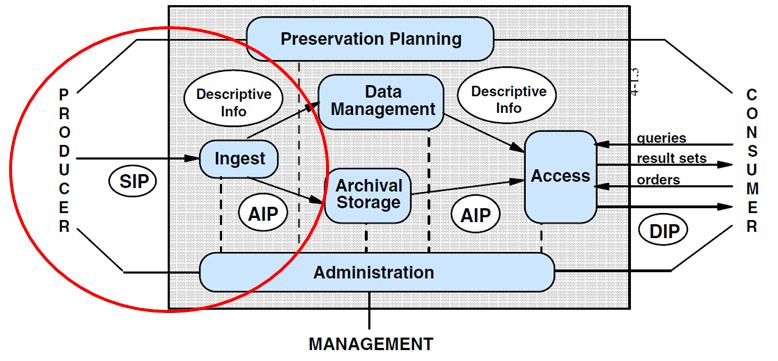 ISO 14721 OAIS Model