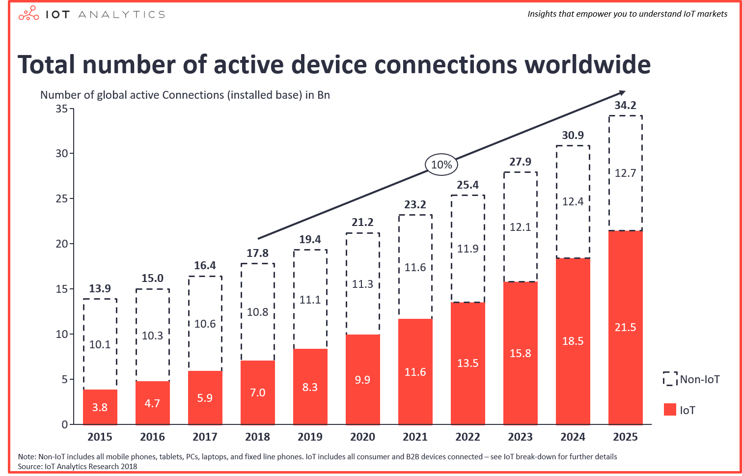 Total number of active device communications worldwide