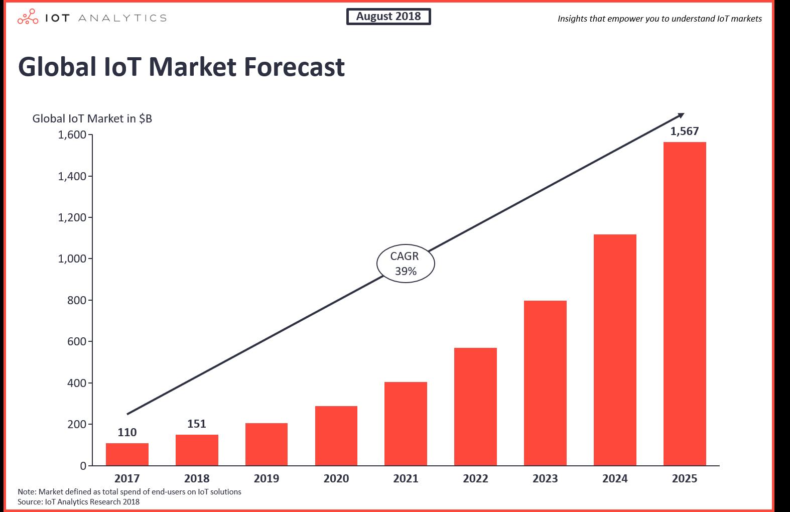 Global IoT Market Forecast 2017 - 2025