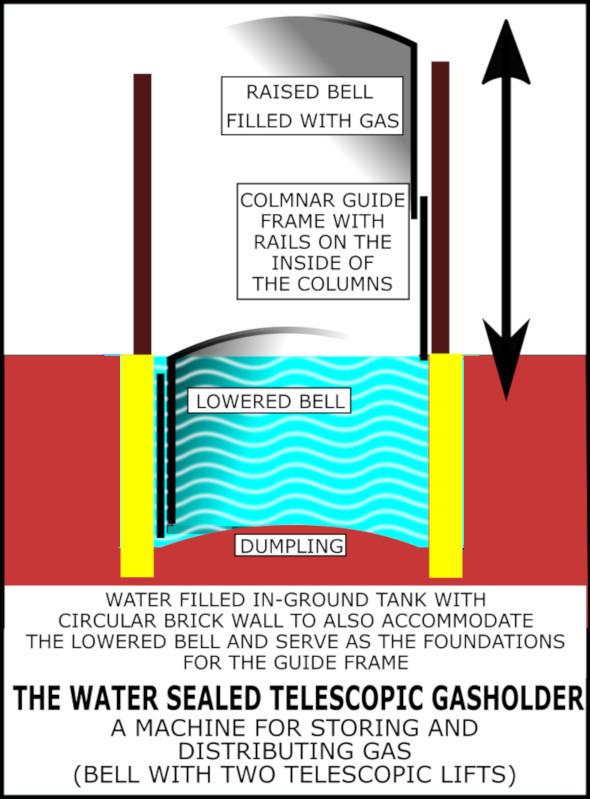 Gasholder