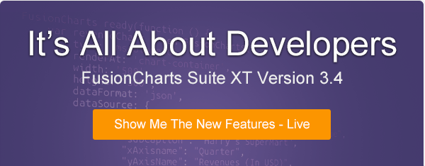 It's All About Developers - FusionCharts Suite XT Version 3.4
