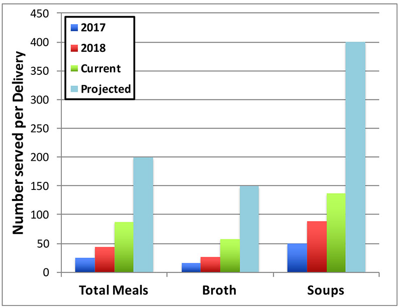 Total meals, broth and soups per delivery