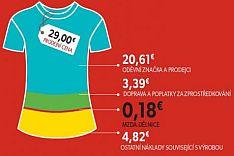 Rozklad ceny trička