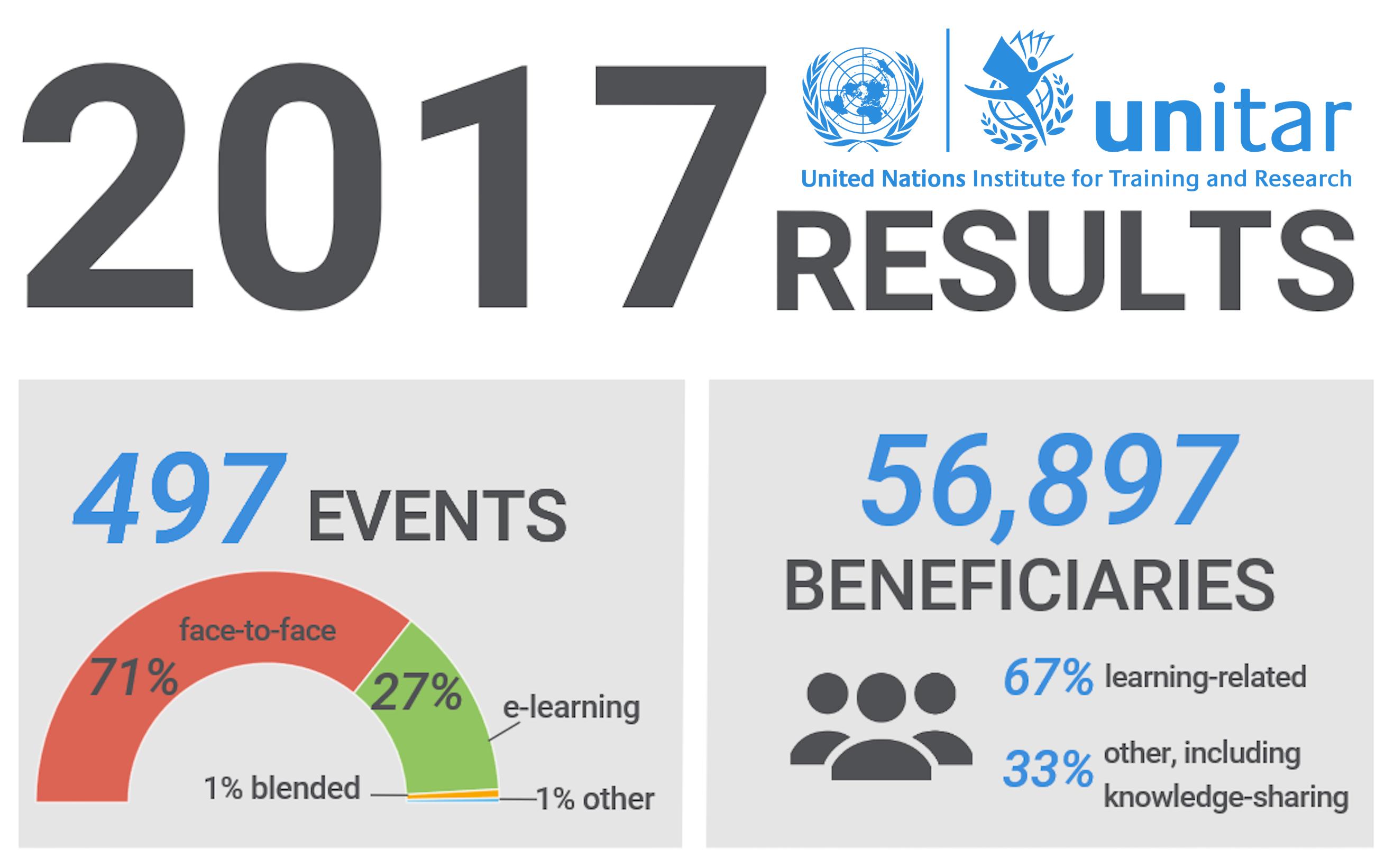 UNITAR results 2017