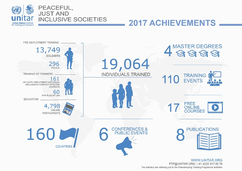 UNITAR's 2017 achievements in peace field