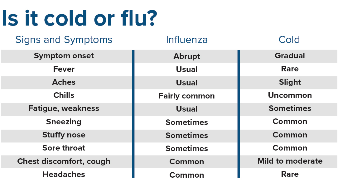 cold vs. flu symptoms