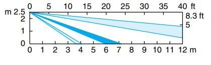 Zone multinivel.jpg