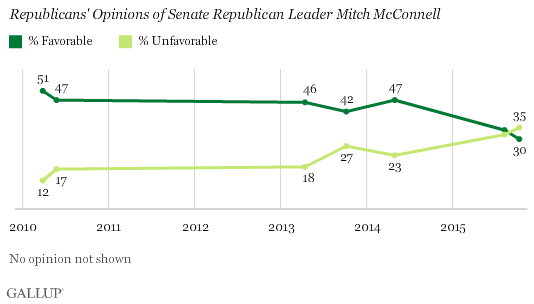 Gallup Poll - Republicans Sour on McConnell