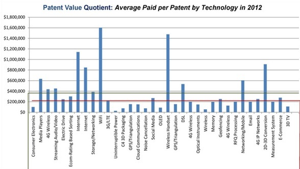 Patent Value Quotient: Average Paid per Patent by Technology in 2012