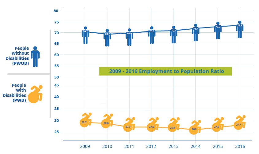 2009-2016 Employment to Population Ratio for people with & without disabilities