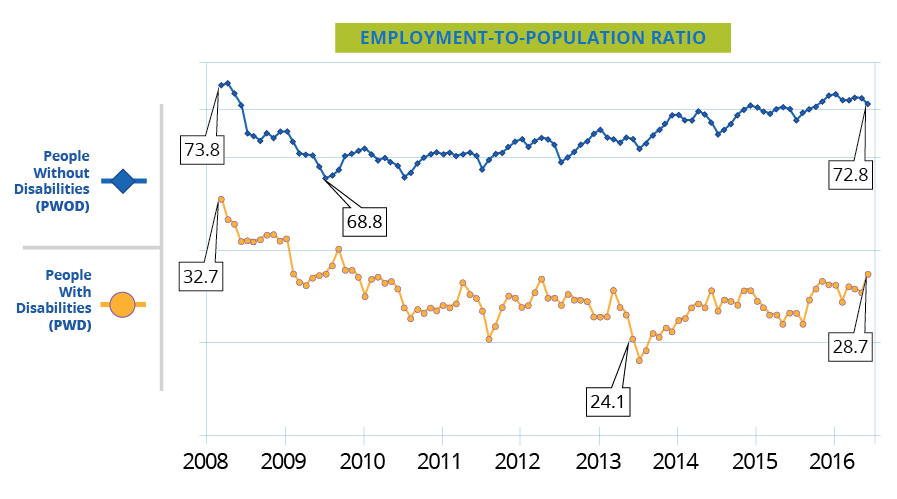 Employment-to-Population Ratio (2008-2016) for people with & without disabilites