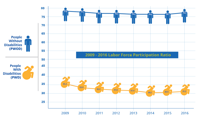 2009-2016 Labor Force Participation Ratio for people with & without disabilities