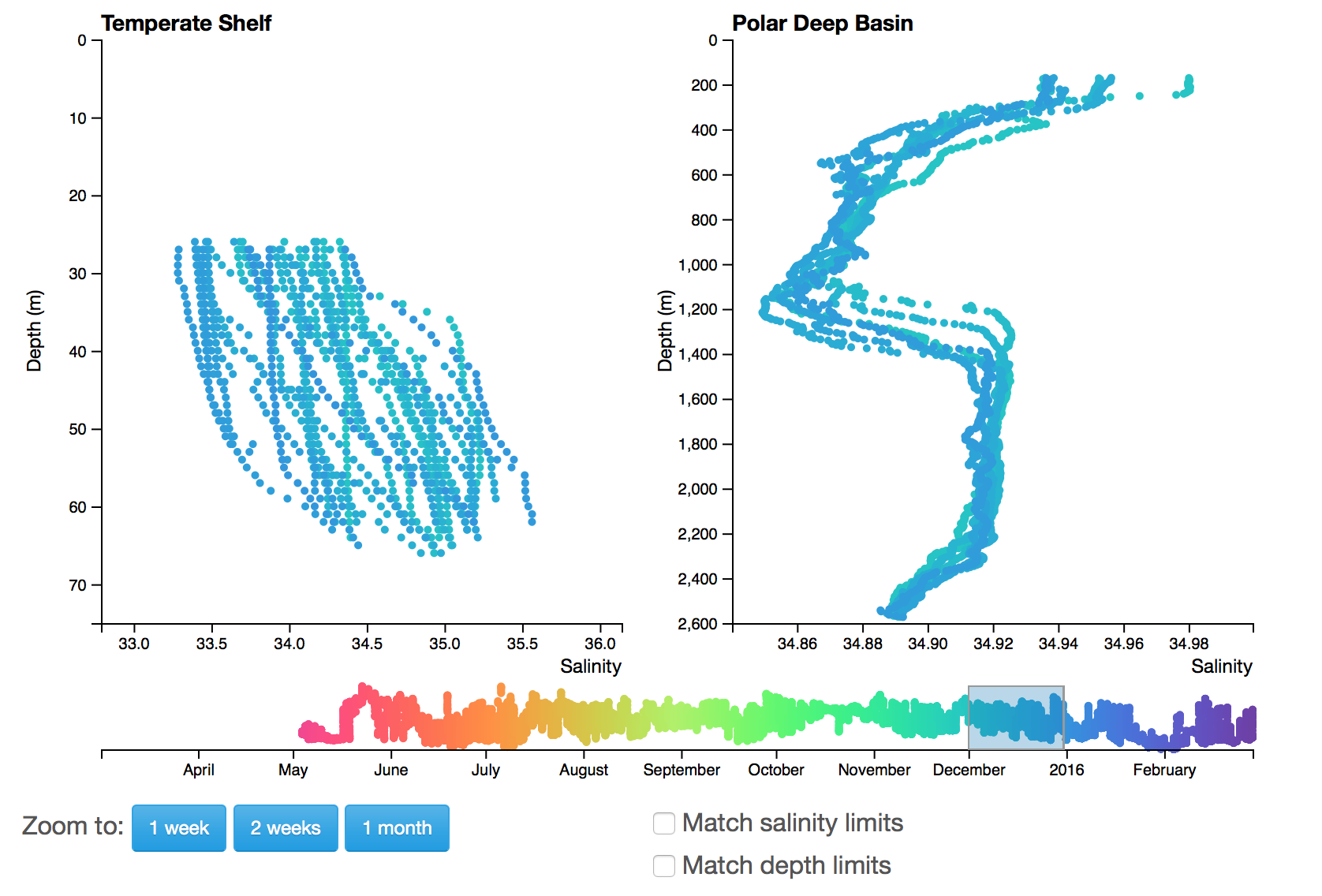 Example Data Exploration showing salinity profiles from the Pioneer and Global Irminger Sea Arrays