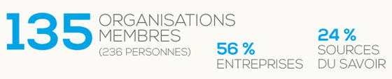 135 Organisations membres