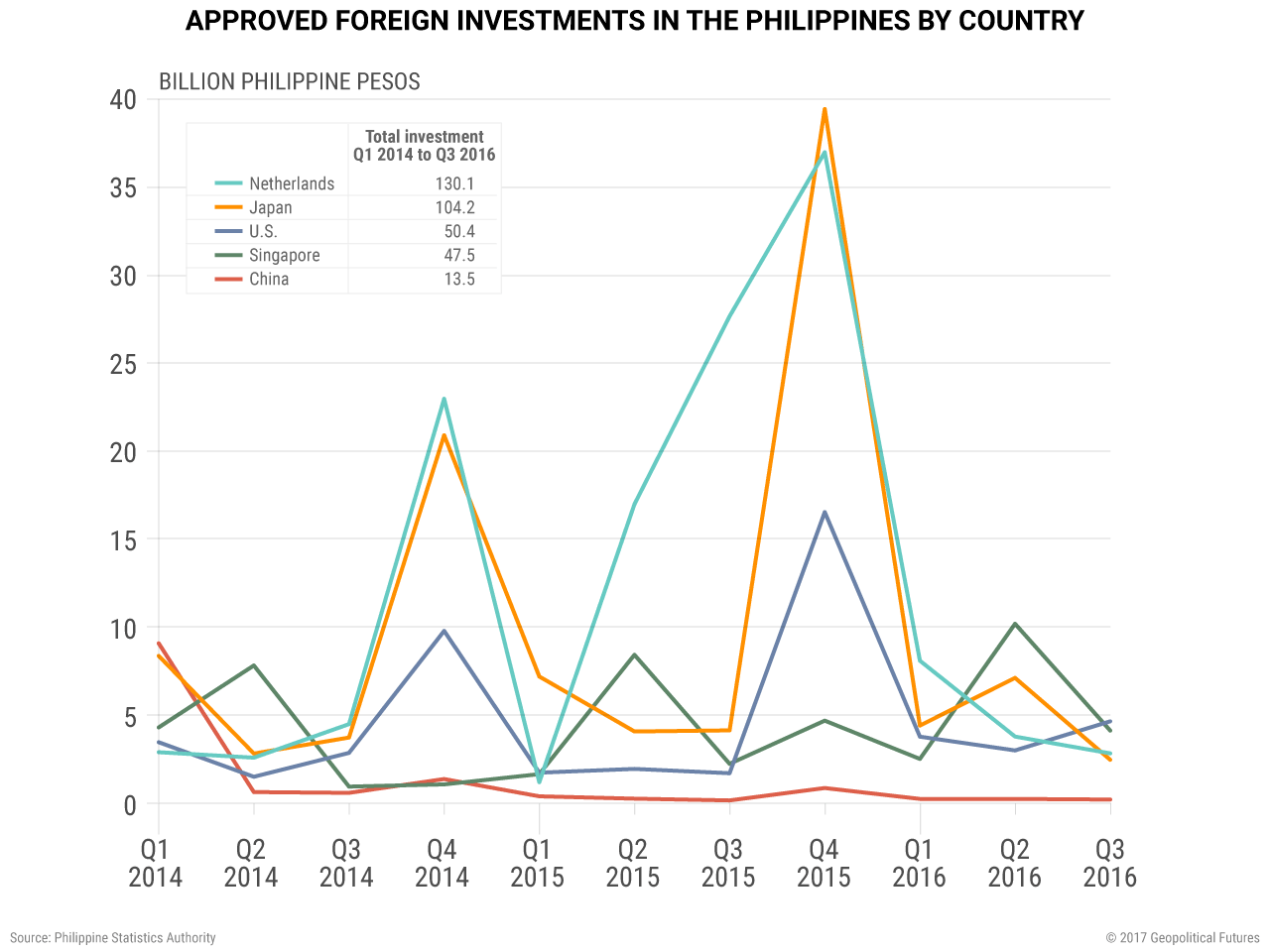 Approved Foreign Investments in the Philippines by Country