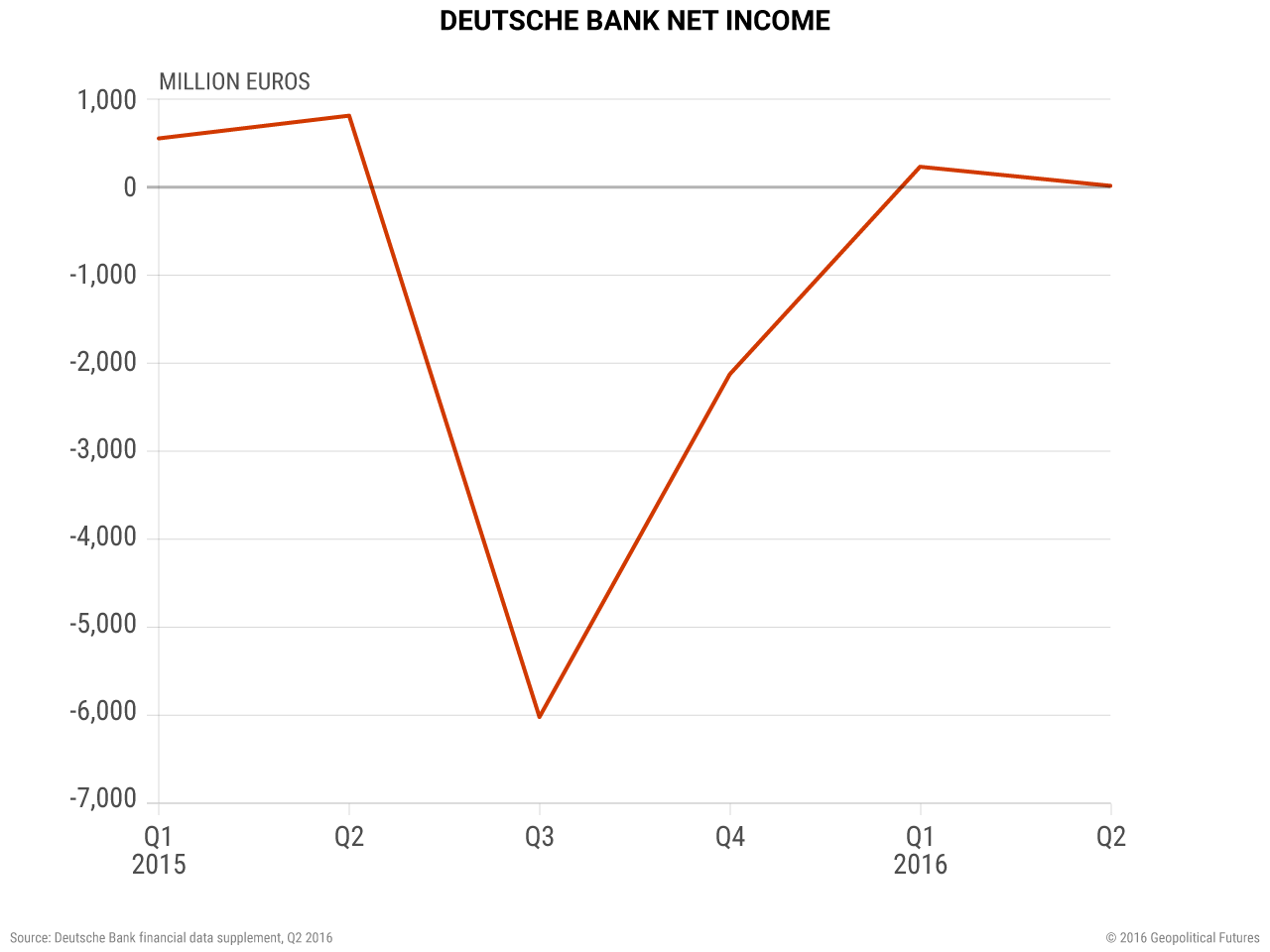 Deutsche Bank Net Income