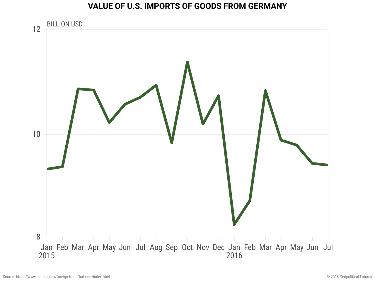 Value of US Imports of Goods from Germany