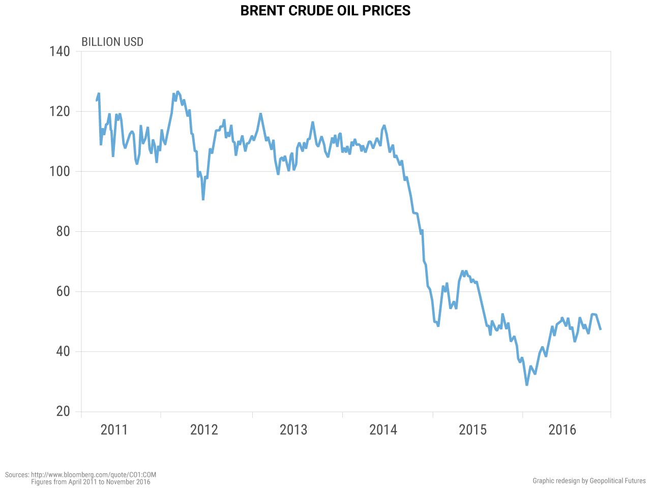 Brent Crude Oil Prices