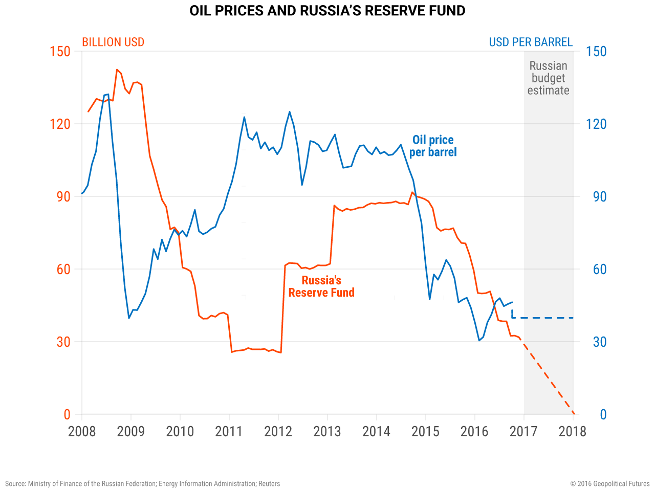 Russia Reserve Fund and Oil