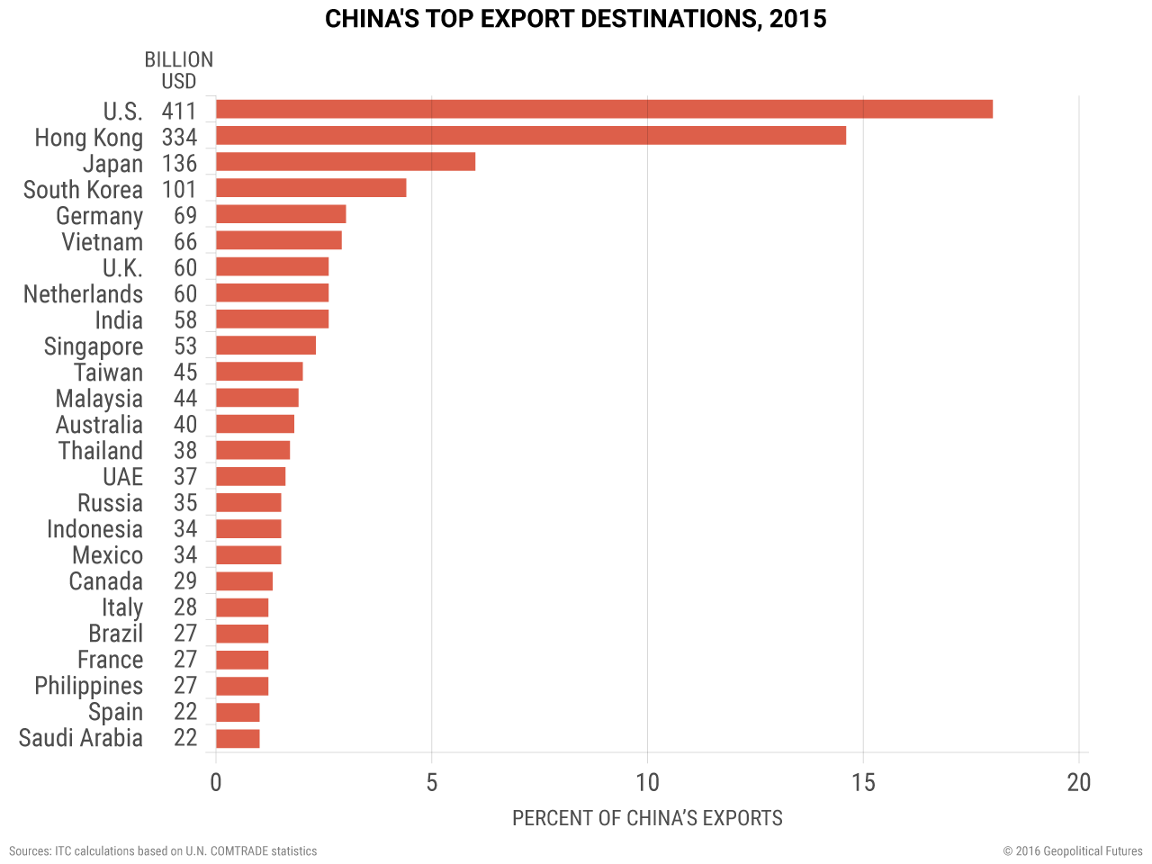China's Top Export Destinations, 2015