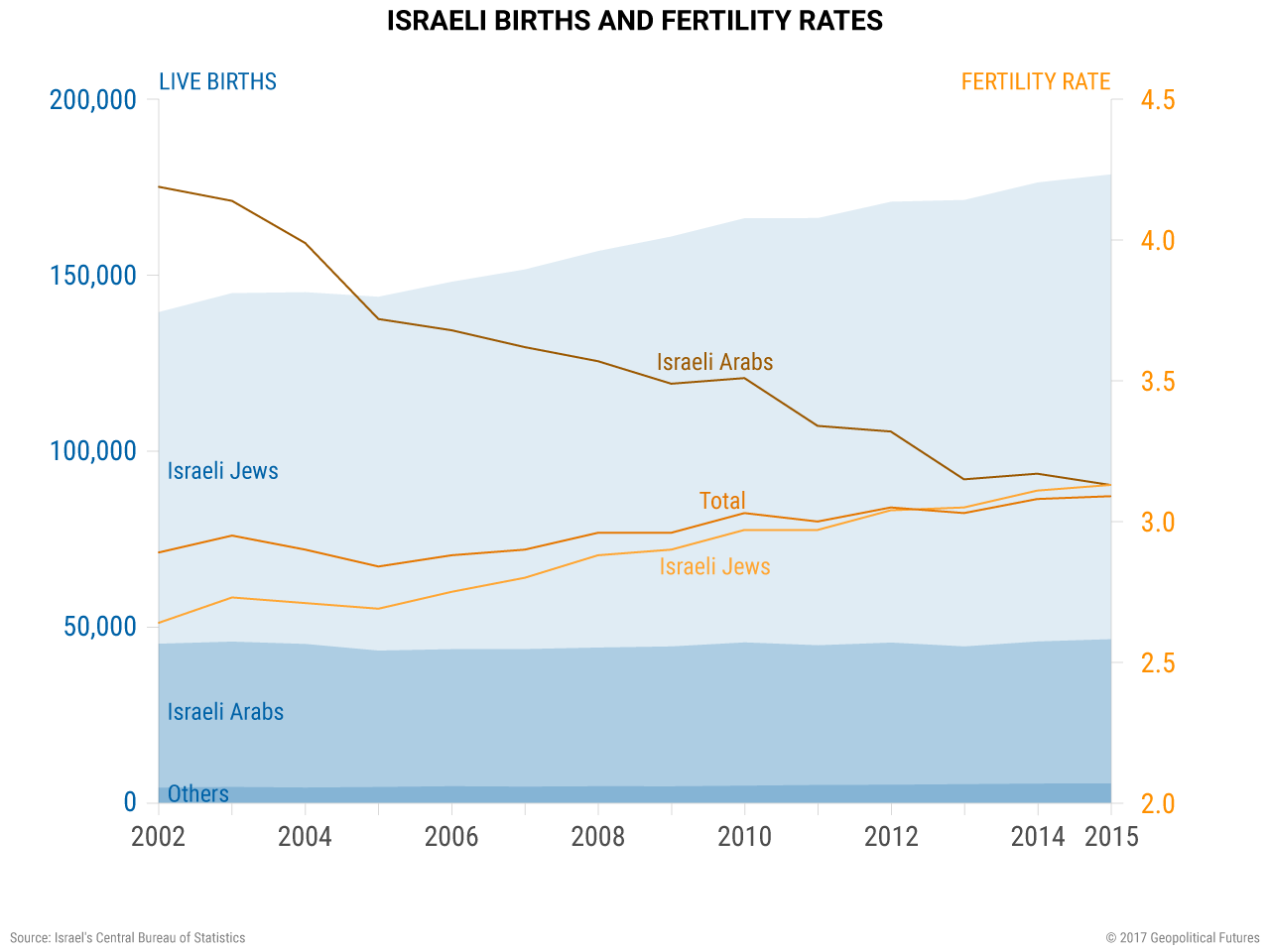 Israeli Births and Fertility Rates