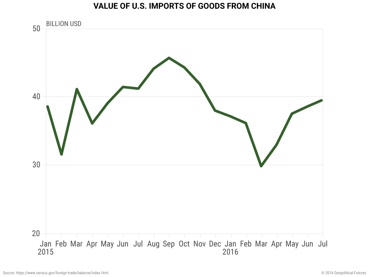 Value of US Imports of Goods from China